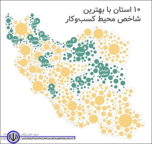 کسب رتبه نخست محیط کسب و کار توسط استان آذربایجان غربی در بهار1398